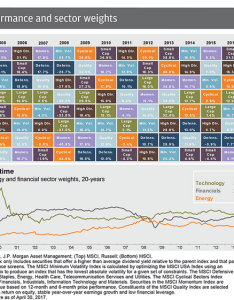 Performance by asset class for past years also some amazing statistics from jp morgan market insights my journey rh myjourneytomillions