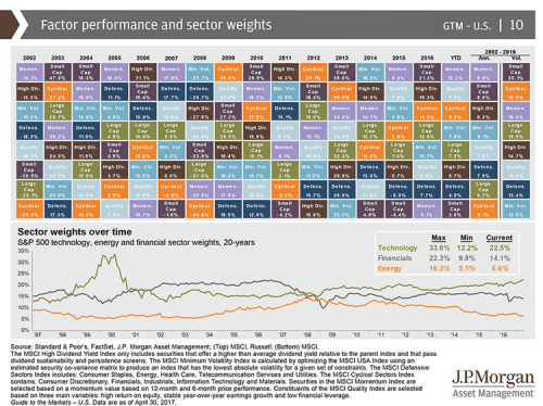 Performance by asset class for past 15 years