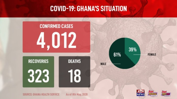 Ghana records 921 new Covid-19 cases to take tally to 4,012 1