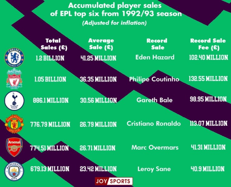 A Deeper Look Into The Spending Of The 'Top 6' Premier League Clubs Since 1992. 9