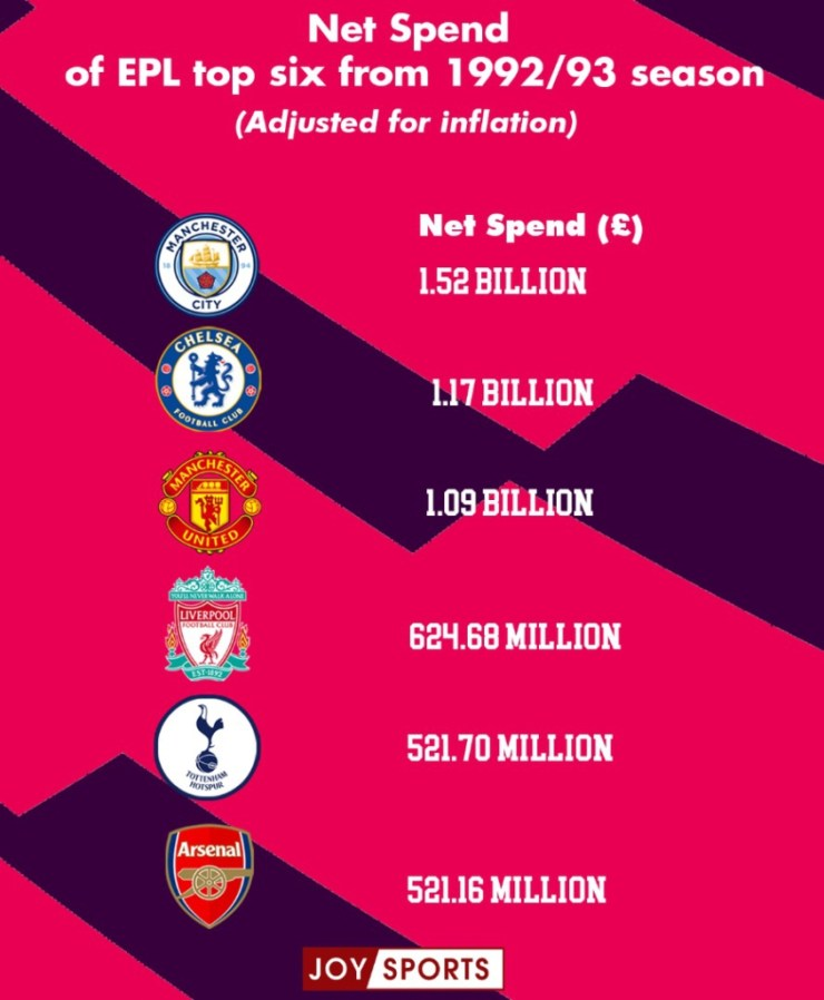 A Deeper Look Into The Spending Of The 'Top 6' Premier League Clubs Since 1992. 10