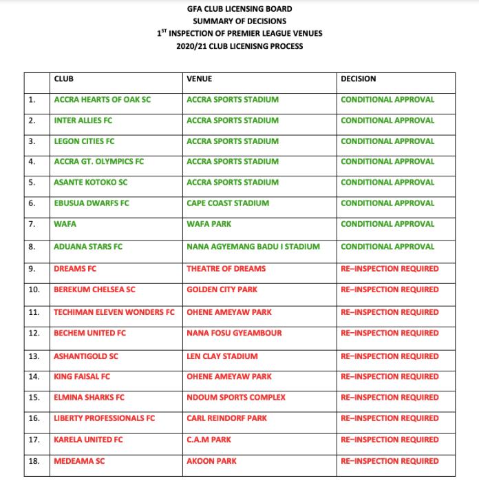 GFA club licensing board on Premier League venues