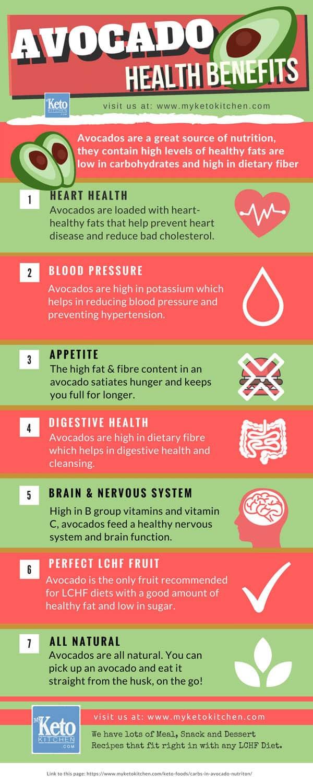 Avocado Health Benefits Infographic