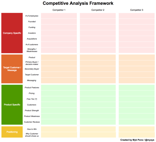 Competitive Analysis: How To Conduct a Competitive Analysis