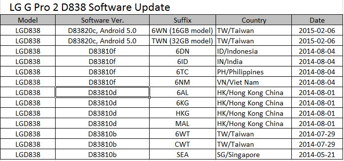 LG G Pro 2 D838 starts getting Android Lollipop 5 0 1 Update