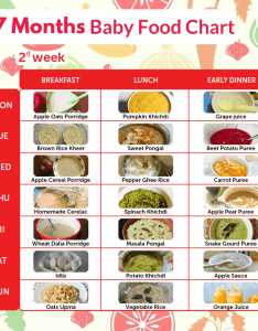 Week also months baby food chart my little moppet rh mylittlemoppet