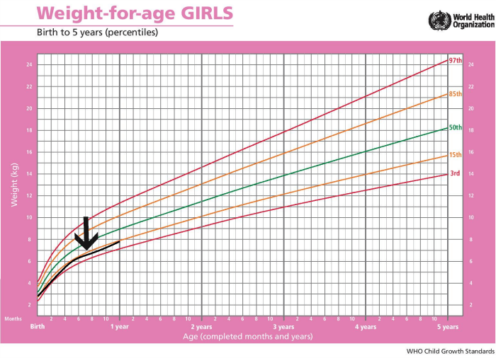 weight chart for girls