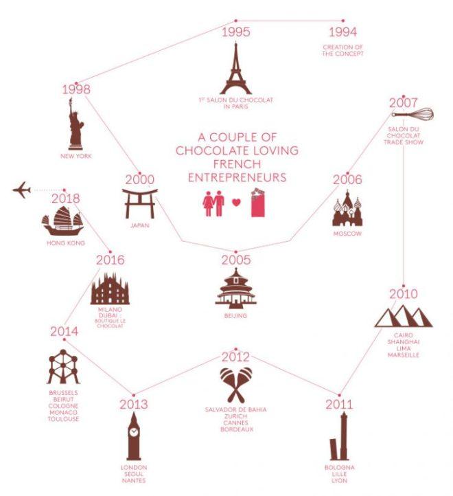 le Salon Du Chocolat célèbre son quart de siècle