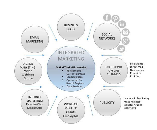 Integrated Small Business Marketing