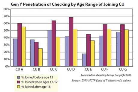 Gen Y_Checking Chart
