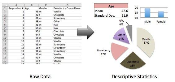 My Market Research Methods Descriptive Vs Inferential Statistics