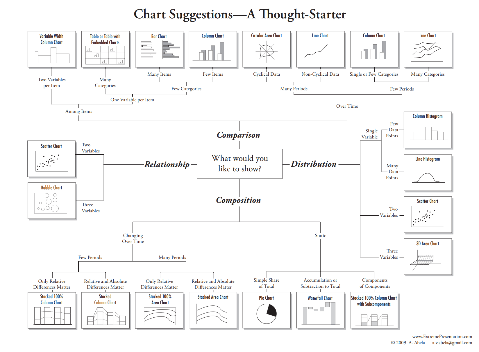 hight resolution of chart type guide