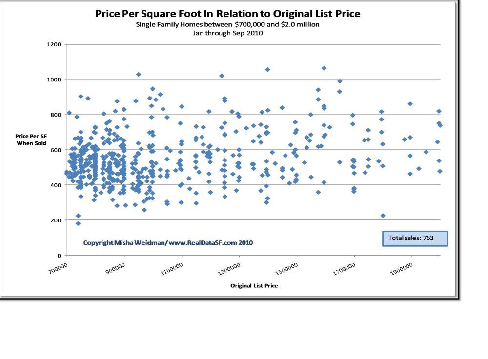 medium resolution of scatter plot chart