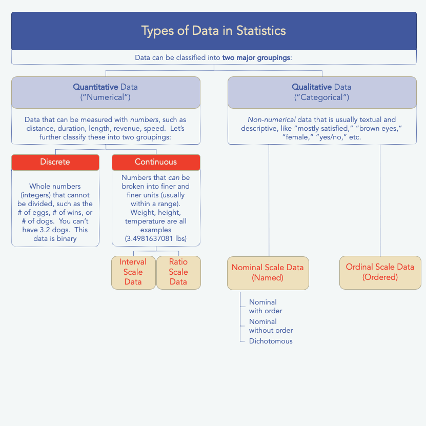 data types in statistics