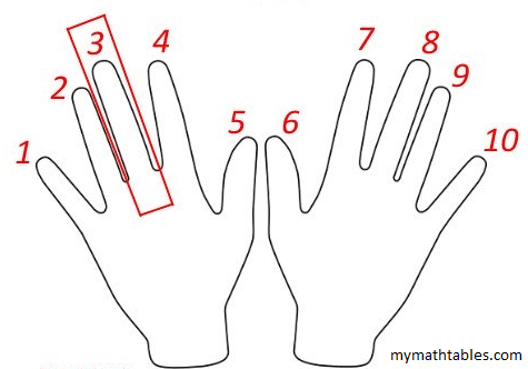 Three Steps Fingers 9 Times Table