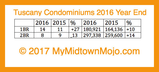 Tuscany Condos Year End report 2016