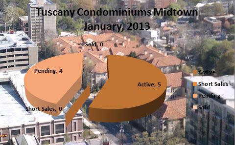 Market Reports Tuscany Midtown Atlanta January 2013