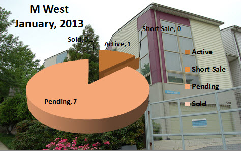 Intown Atlanta Real Estate M West January 2013 Market Report