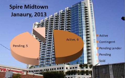 Market Reports for Spire Midtown Atlanta Condos For Sale