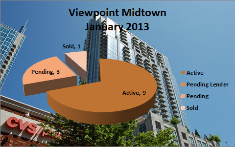 Midtown Atlanta Market Reports Viewpoint Midtown