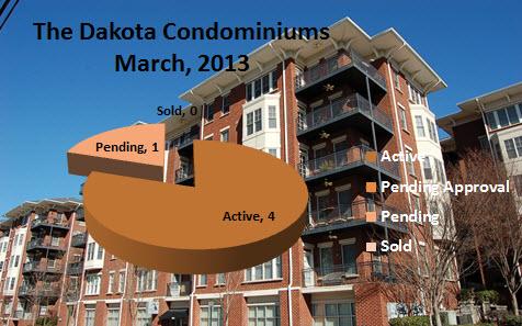 Dakota Condominiums Midtown Atlanta Market Report
