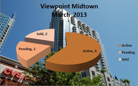Viewpoint Midtown Atlanta Market Report March 2013