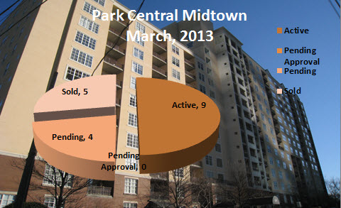 Park Central Market Report March 2013