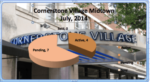 Cornerstone Village Market Report July 2014