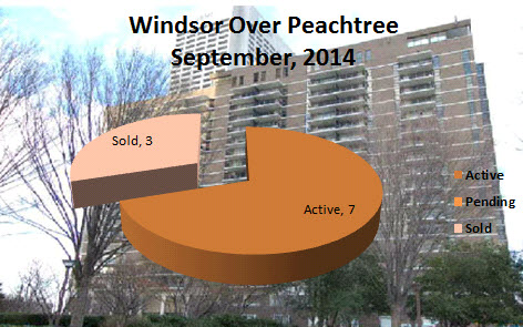 What's My Windsor Over Peachtree Condo Worth