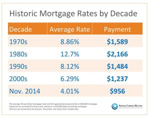 Mortgage Rate History