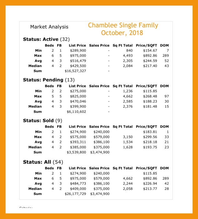 Market Report Chamblee Real Estate