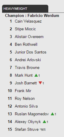 UFC heavyweight rankings - March 21, 2016