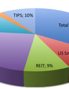 portfolio breakdown also investment update  my money blog rh mymoneyblog