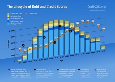 Average Credit Score and Consumer Debt Loads By Age Group ...