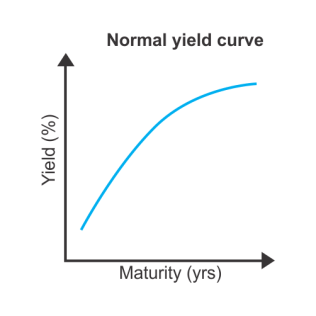 Image result for normal yield curve
