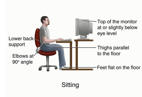 Hernia Pain and posture