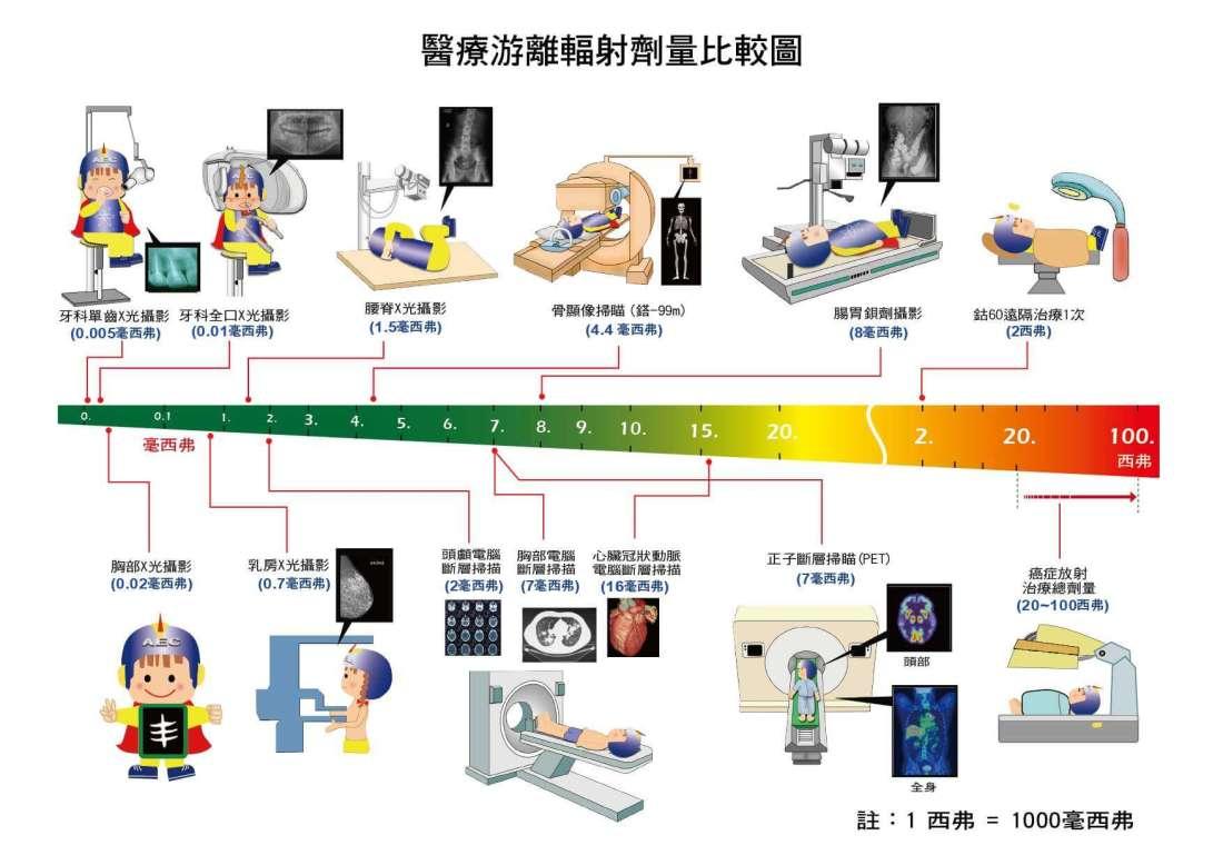 2.醫療輻射劑量圖