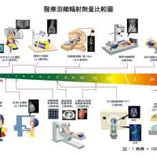 為人工植牙裝上導航! 認識牙科X光與電腦斷層