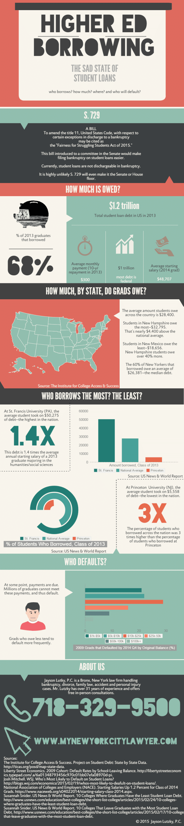 Infographic Higher Ed Borrowing - Sad State Of