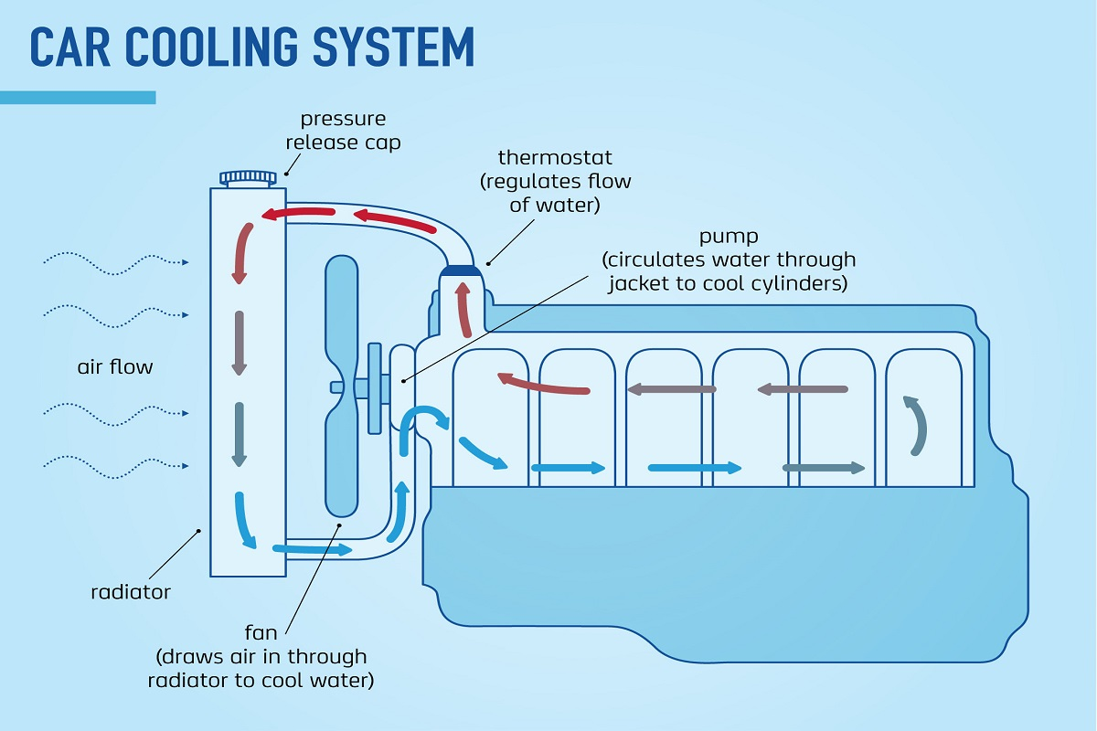 medium resolution of the main components of a car cooling system