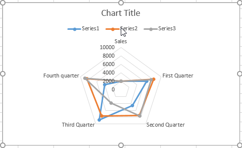 How to Insert a Radar Chart in Microsoft Excel
