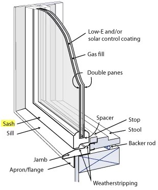 parts of a window frame diagram comedone install casement toyskids co faq garage doors more overhead door sash plans