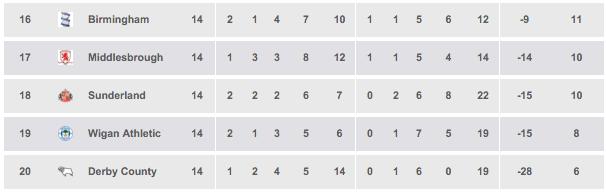 derby record poor start