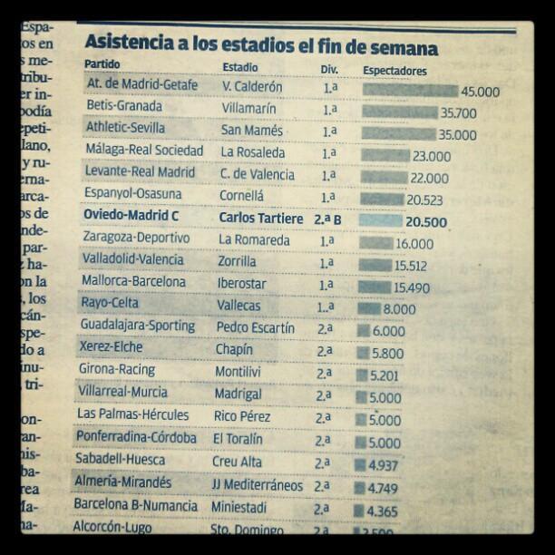 spanish attendances real oviedo