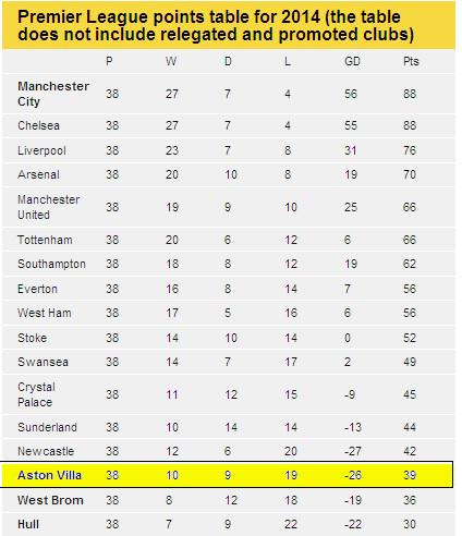 2014 results premier league table