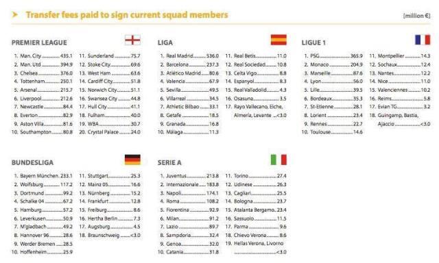premier league squad costs