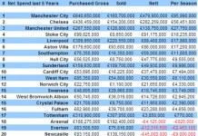 premier league net spend
