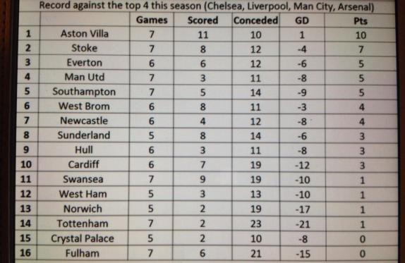 record against top four premier league