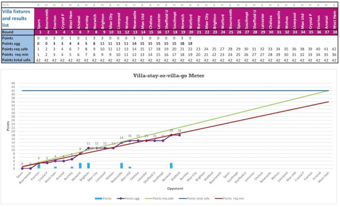 Aston Villa Relegation Chances
