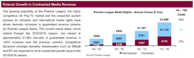 Aston Villa TV revenue